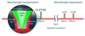 Optical Photothermal Infrared spectroscopy